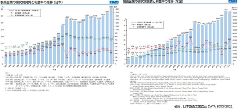 研究開発費と利益率の推移