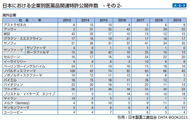 日本の特許公開件数(外資)