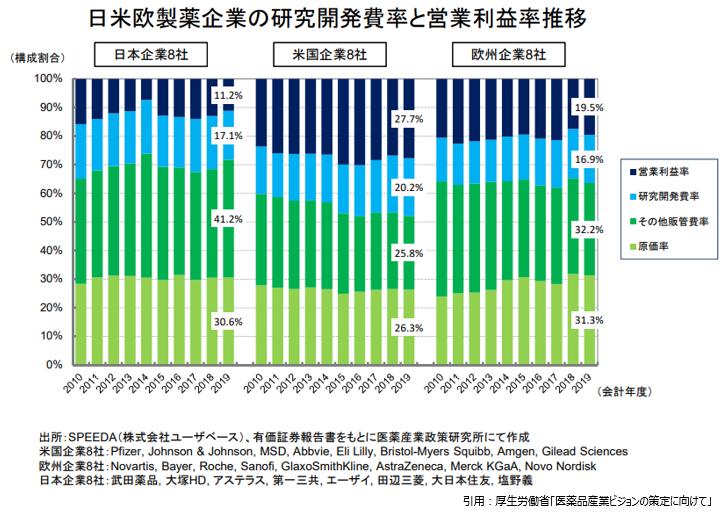 日米欧の研究開発費と営業利益率推移